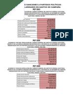 HISTÓRICO DE SANCIONES A PP POR IRREGULARIDADES EN GASTOS DE CAMPAÑA