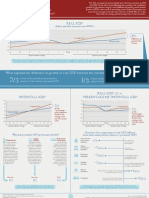 CBO Infographic - What Accounts for the Slow Growth of the Economy After the Recession?