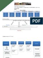 Organizational Charts for Persuasive Essay