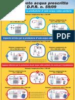 Guida e schemi trattamento acqua prescritto dal D.P.R. n. 59/09