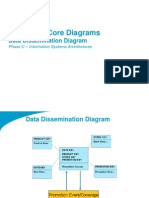 TOGAF 9 Template - Data Dissemination Diagram