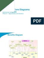 TOGAF 9 Template - Benefits Diagram
