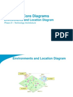 TOGAF 9 Template - Environments and Location Diagram