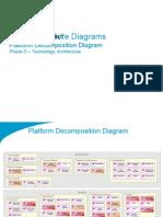 TOGAF 9 Template - Platform Decomposition Diagram