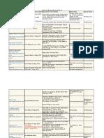 List of engineering exams in 2013