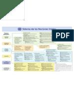 Sistema de Las Naciones Unidas Organigrama