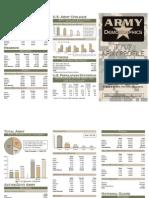 FY07 Army Profile