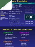 Phivolcs Report