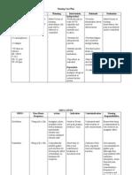 Nursing Care Plan for S/P CS