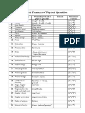 The list of dimensional formula  A useful handout
