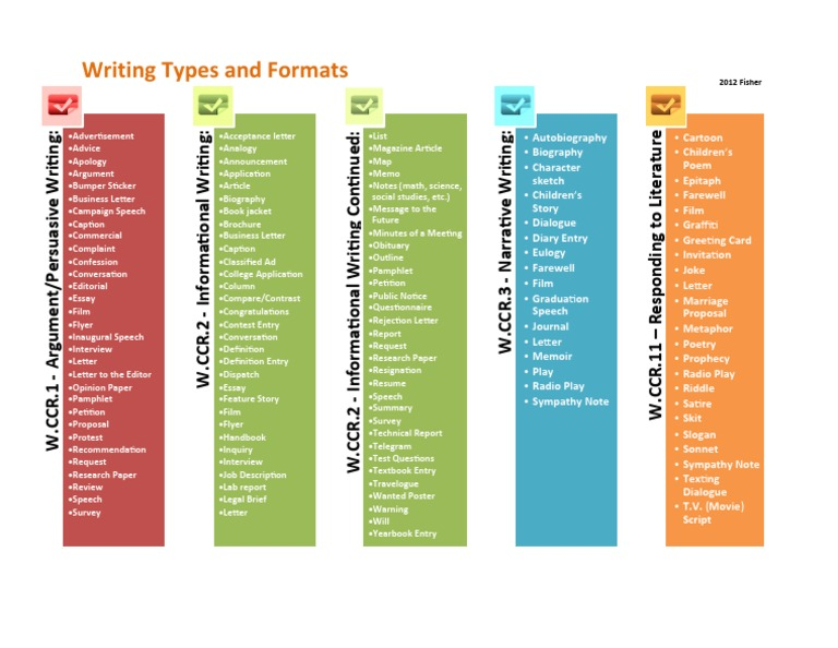 Common core writing types and formats stopboris Choice Image