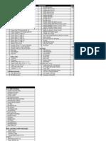 Motion Picture Equipment List