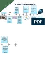 Evolucion de Los Sistemas de Informacion