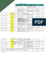Função de Negocio SAP - CFM