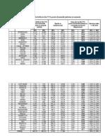Distribuirea sumelor alocate din TVA pe județe
