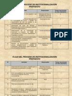 Presentación Institucionalizacion A.ppt
