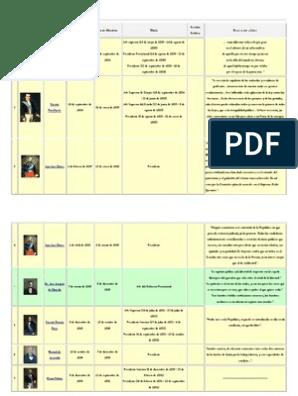 Lista Y Frases De Presidentes Del Ecuador Presidentes
