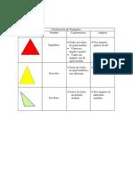 Clasificación+de+Triángulos