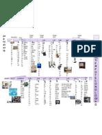 lineadeltiempodelatecnologiadelacomunicacion-110423181715-phpapp01.pptx