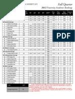 Fall Quarter 2012 Fraternity Academic Rankings