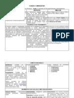 Cuadro Comparativo Vigostky, Piaget, Wallon