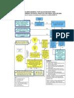 IAS 41 Fair Value Desicion Tree