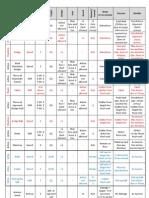 Dreadball Summary Rules Table v1