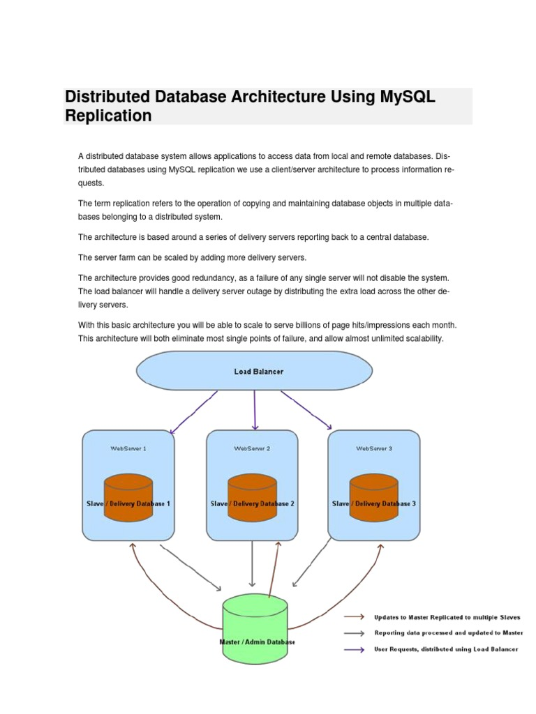 Distributed Database Architecture Using MySQL Replication | Replication  (Computing) | Web Server