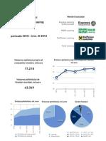 Raportul Asociației Companiilor de Leasing din Moldova, trim. III 2012