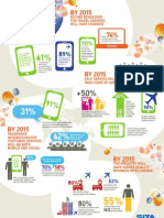 Passenger Experience 2015 Infographic