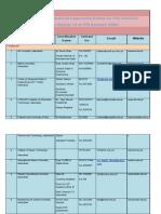 List of Registered Professional Engineering Bodies