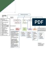 Concept Map PTB