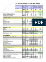 Table - Comparative Analysis of the Functional Features of PM Software Packages