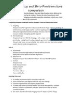 Retail Management Assignment