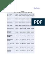 Financial Highlights of Sbi 05-09