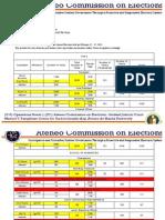 Memo 201309- 2013 Sanggu General Elections Results