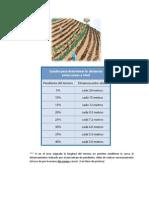 Tabla Para Determinar Distancia Entre Curvas a Nivel