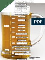 Fluxograma Processo Cerveja v2