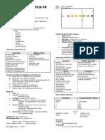 AUB - Chemical Analysis of Urine