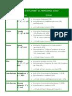 Criterios de EvaluaciÓn Del Profesorado de Eso