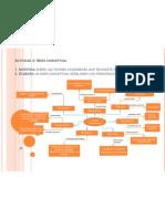 Actividad 2 Mapa Conceptual Teorias Economicas