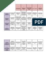 Dr Leong Bloom's Taxonomy vs ISTE