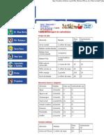 Tabela de Contagem de Carboidratos