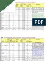 IMO Conventions Matrix