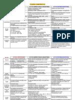 cuadrocomparativotresleyesactuales-120818211151-phpapp02