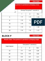 Pendulum Lab Results- Block F