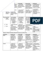 Rubric for Discussion of Literary Text