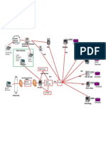Portal Systems Integration