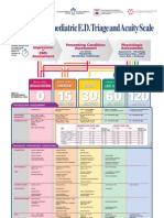 Paediatric Triage Poster