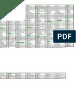Cuadro de Códigos de Departamento y Municipios HONDURAS